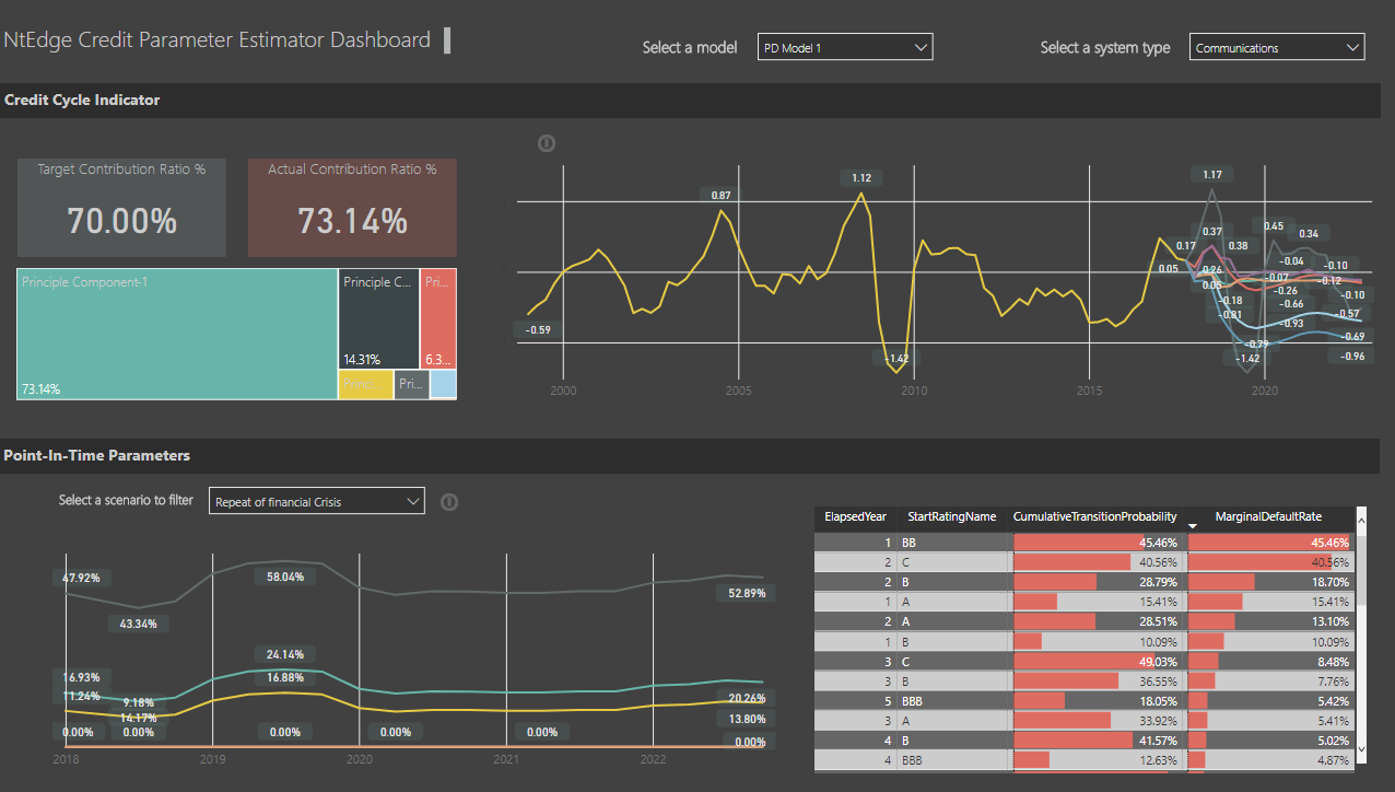 NtEdge IFRS 9 Dashboard
